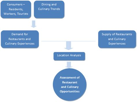 Hotel & Restaurant Management Career Objective and Career